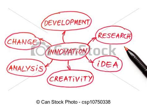 Thesis on innovation